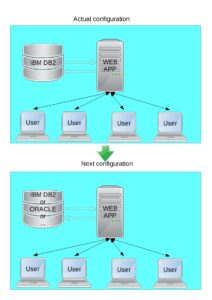 Migrate webapp from DB2 to ORACLE and make database independent