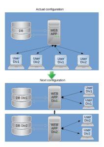 Split company - web service integration